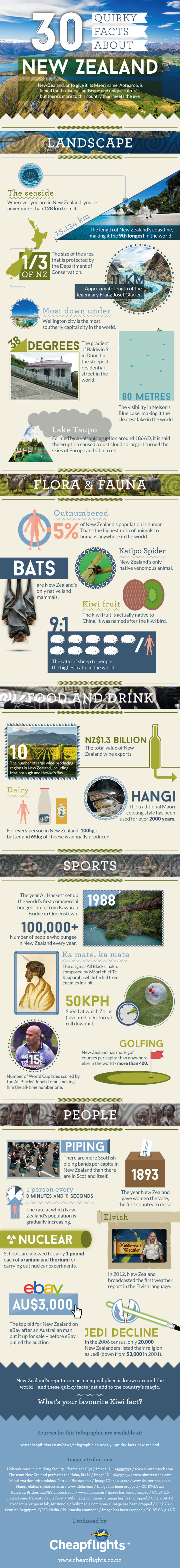30 Interesting Facts About New Zealand - Travel infographic