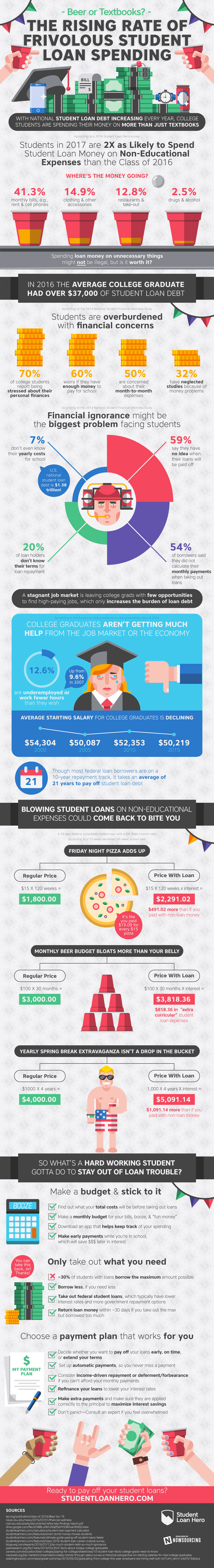 Frivolous Spending of Student Loans On Other Things - College Debt Infographic