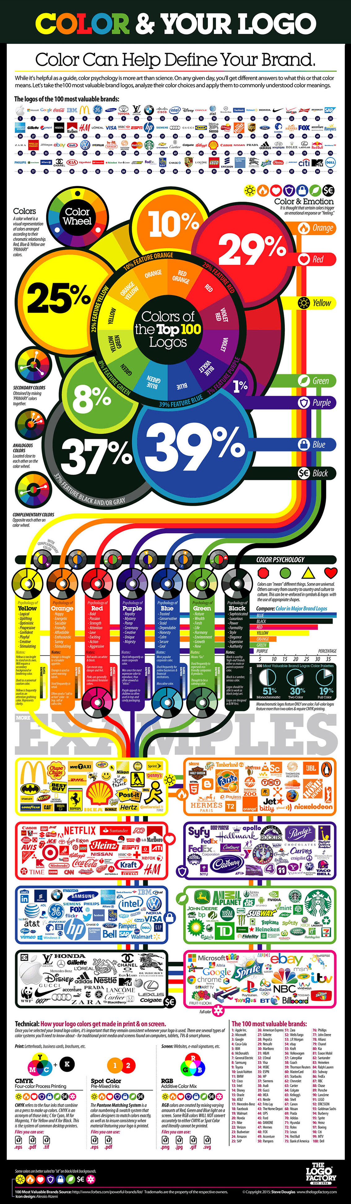 The Best Colors for Logo Design Infographic