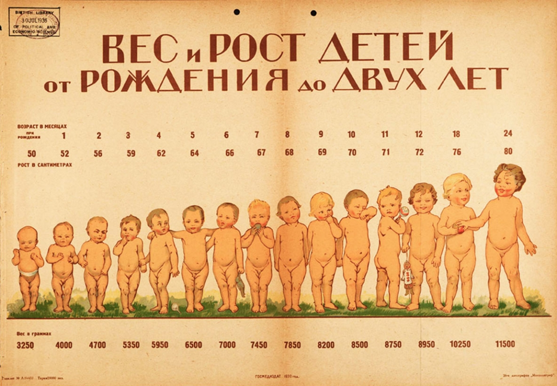 1920 Weight and Height of Children - Vintage Infographic