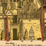 Principal High Buildings of the Old World (1884)