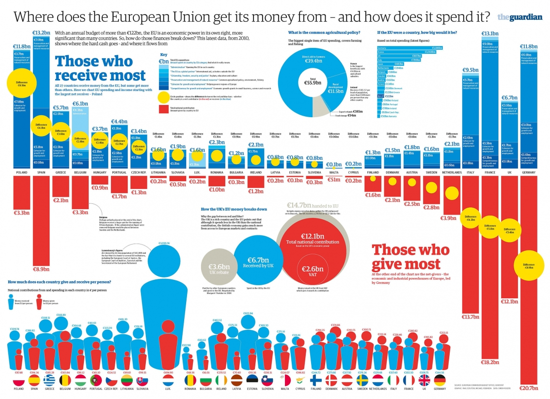 European Union Budget Funding and Spendings Infographic