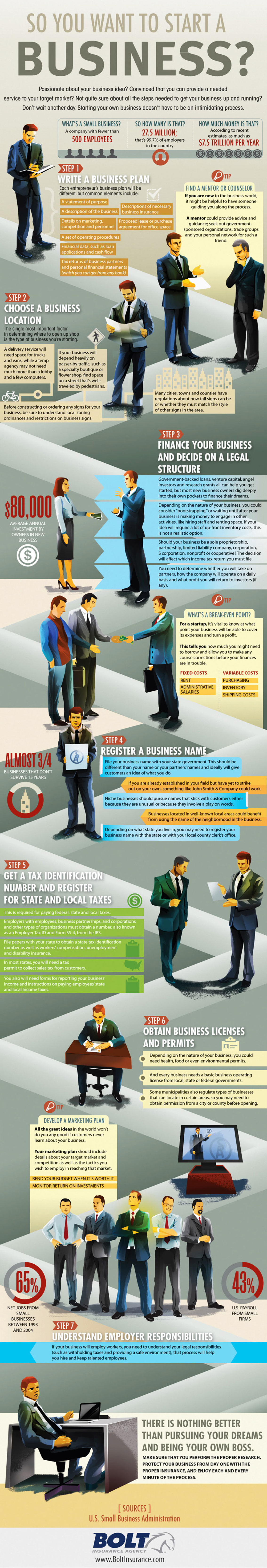How to Start a Business Infographic