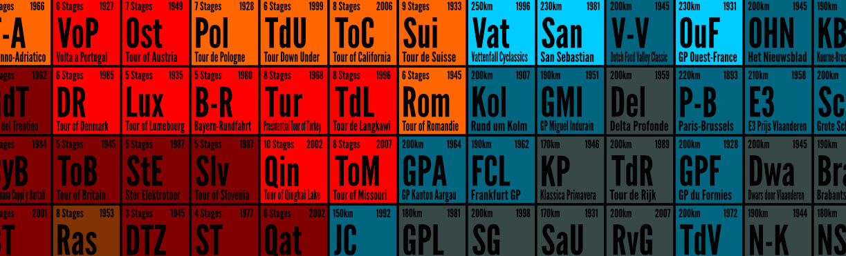 Periodic Table of Professional Cycling
