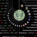 Death and Taxes 2015: US Federal Budget [Infographic]