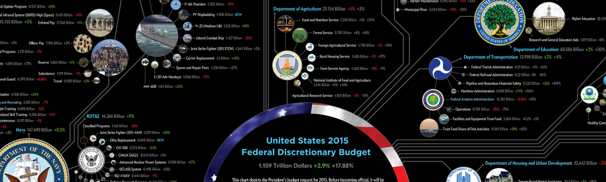 2015 Death and Taxes - US Federal Budget