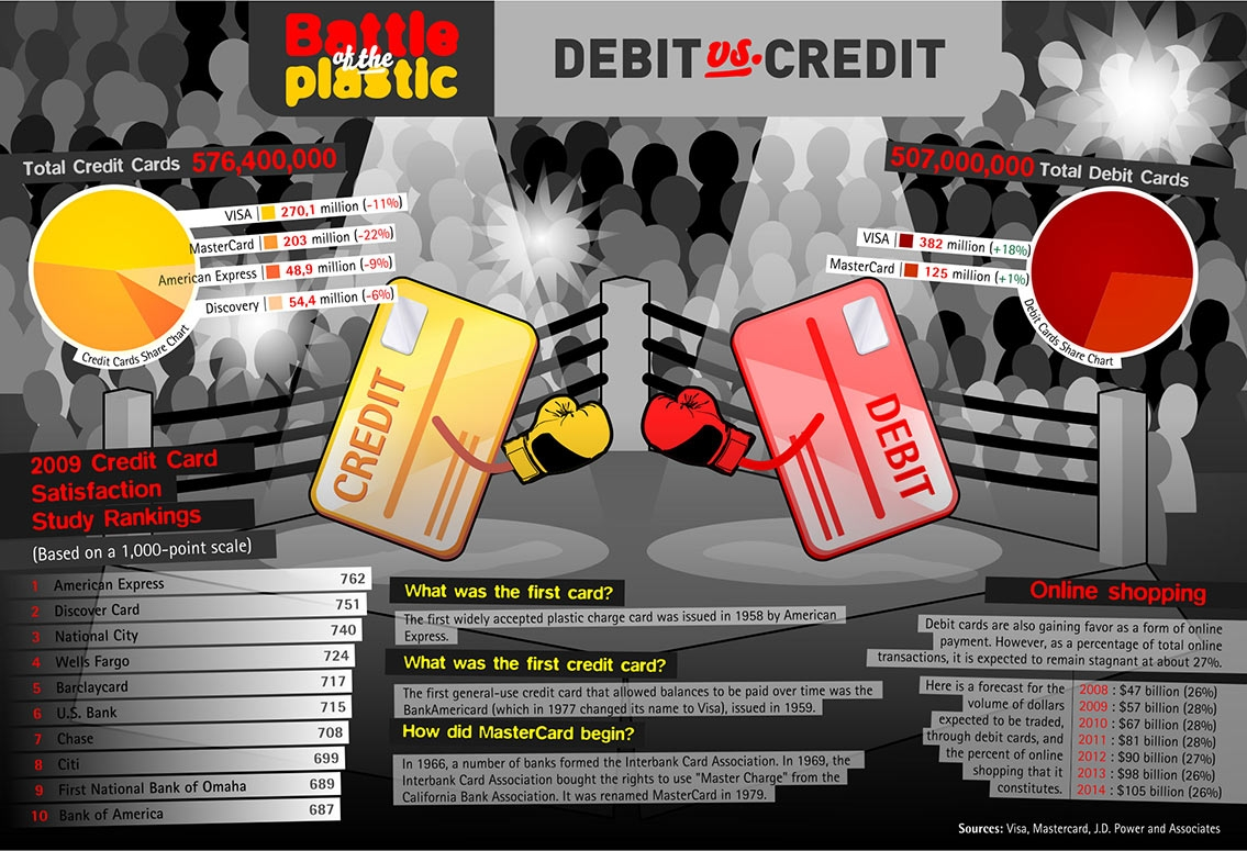Battle of the Plastic Debit Vs Credit Infographic