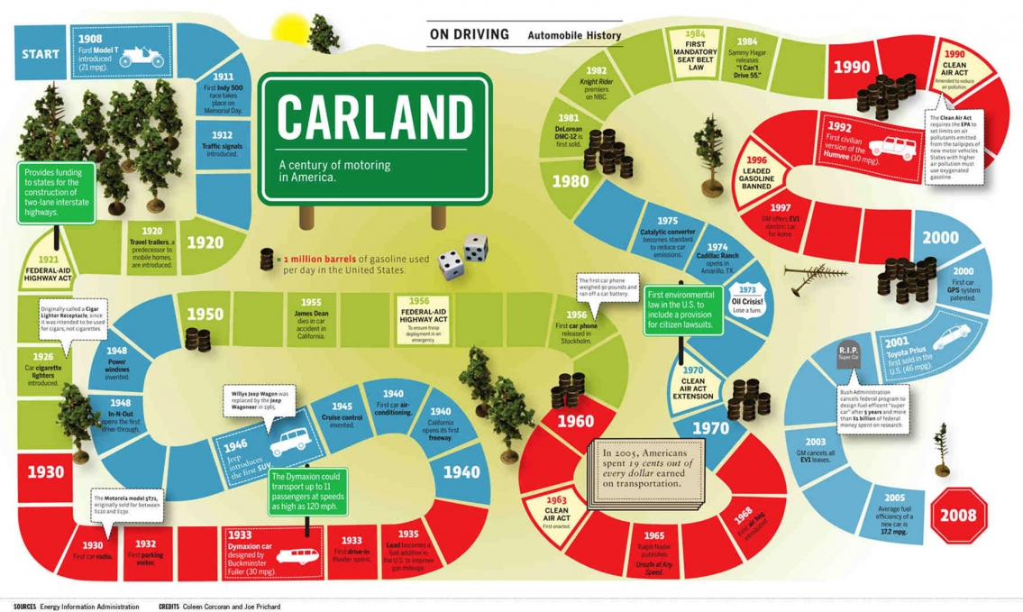 CARLAND A Century of Motoring in America - Infographic