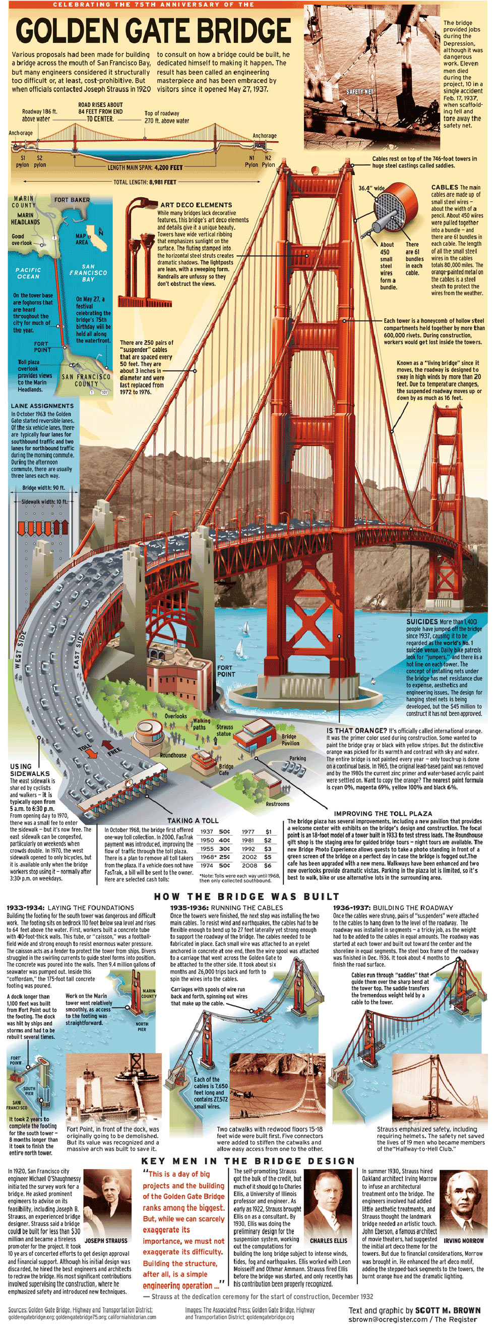 Celebrating the 75th anniversary of the Golden Gate Bridge Engineering Infographic