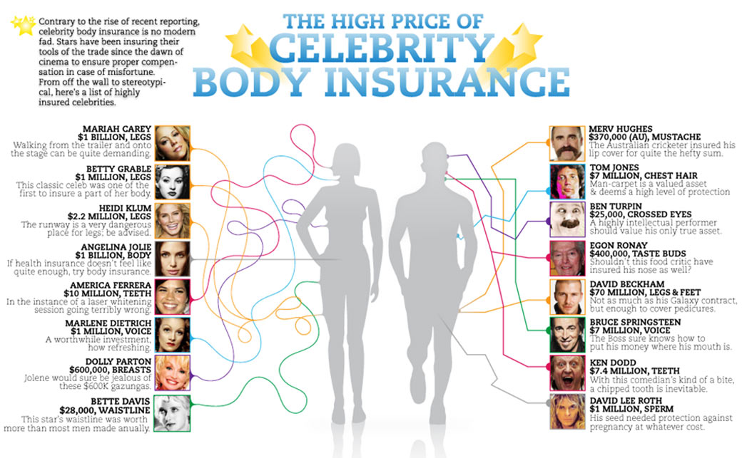 Celebrity Body Insurance Infographic