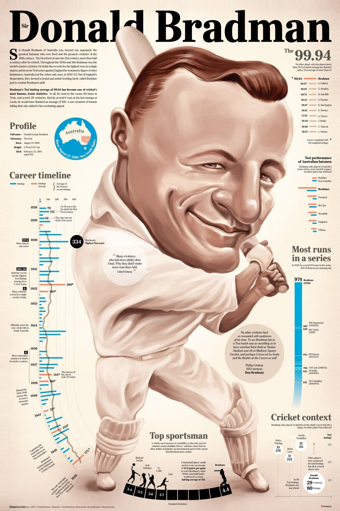 Don Bradman Greatest Batsman of All Time Infographic