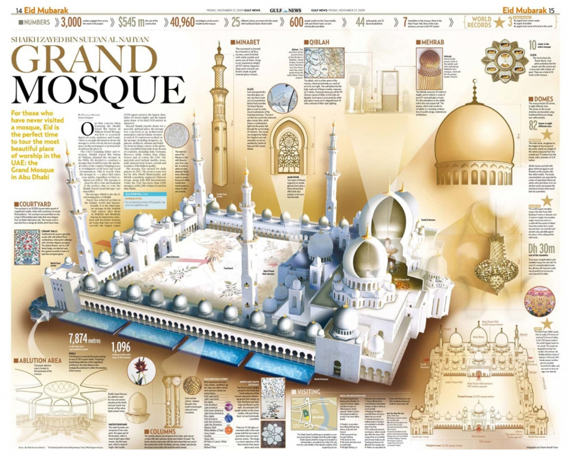 Sheikh Zayed Grand Mosque Sheikh Zayed - Architecture Infographic