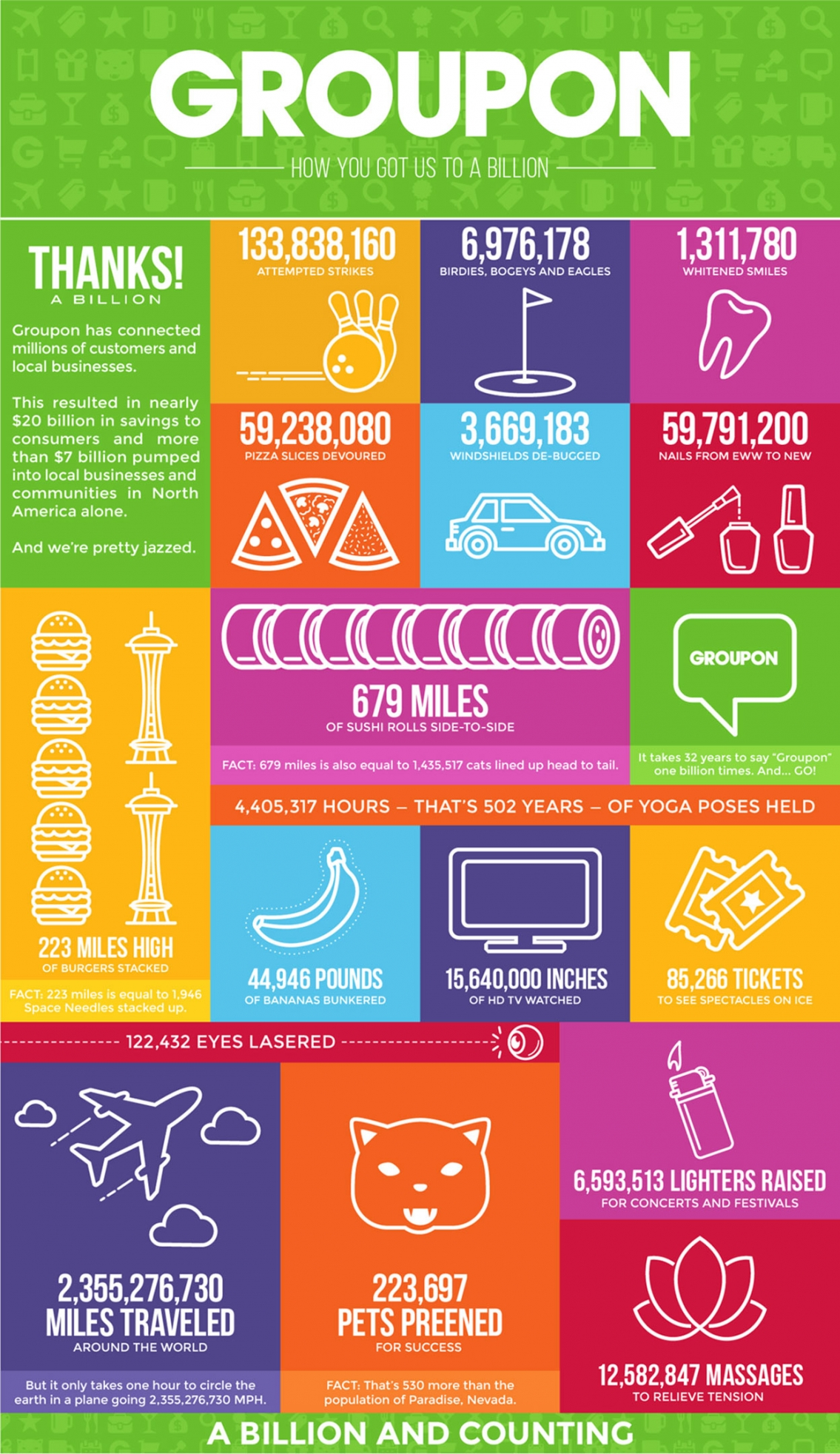 Groupon How You Got Us To A Billion - eCommerce Infographic