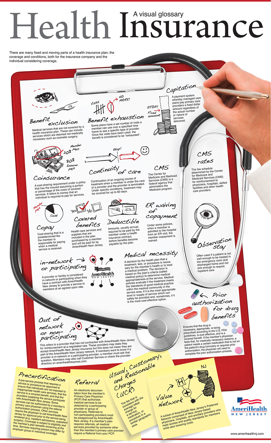 Health Insurance Visual Glossary Infographic