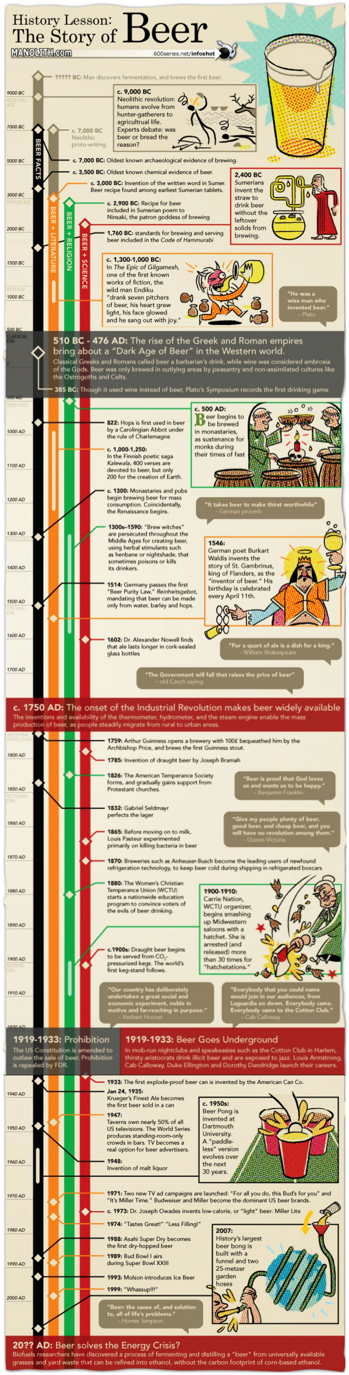 History Lesson The Story of Beer Infographic