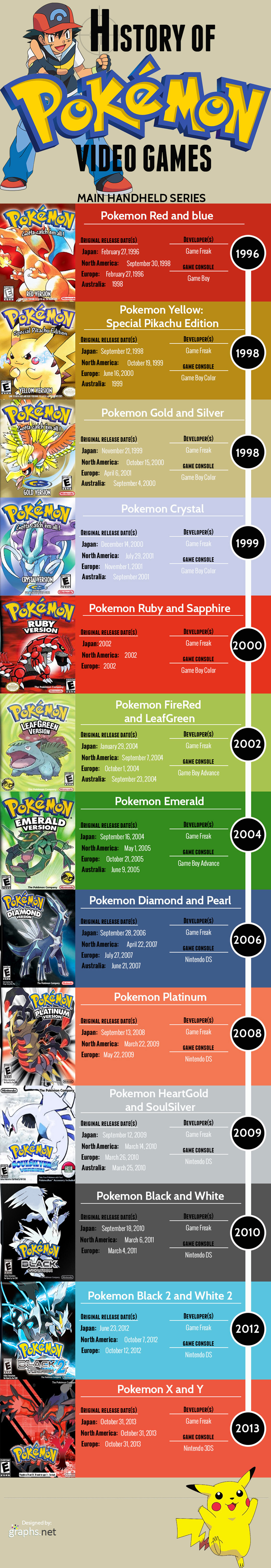 History of Pokemon Video Games Infographic