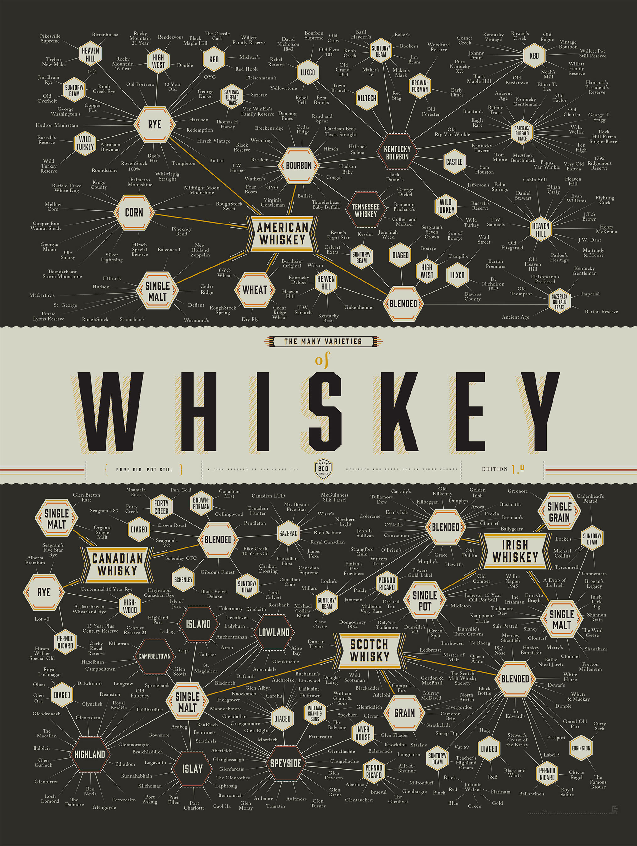 The Many Types Of Whiskey Infographic