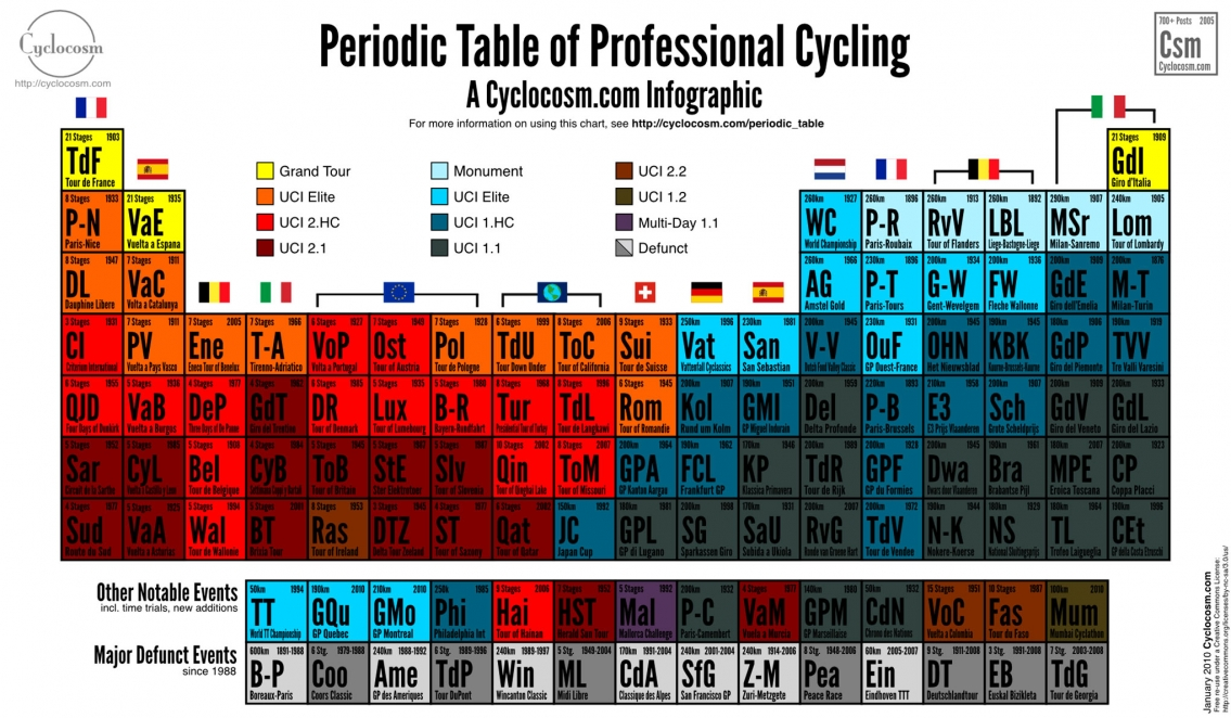 Periodic Table of Professional Cycling Infographic