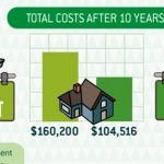 The Cost of Renting vs Buying a Home