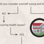Flowchart: Should I Buy Insurance?