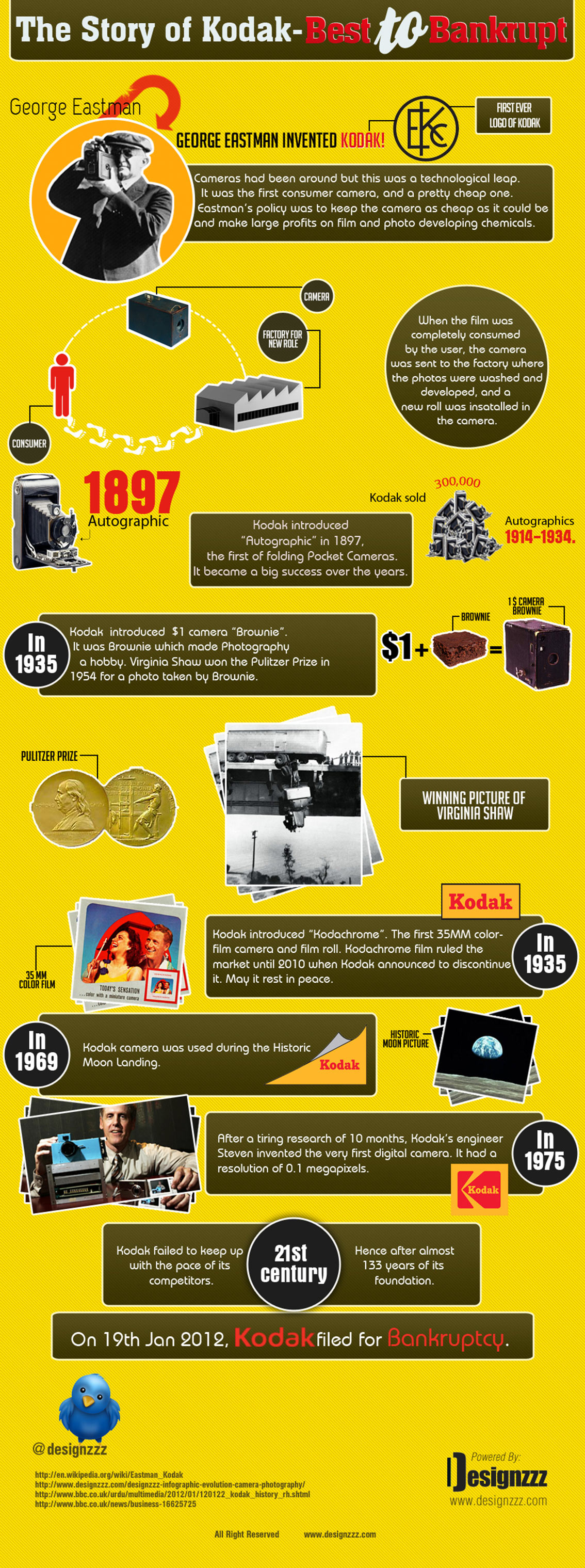 Story of Kodak – From Best to Bankrupt Infographic