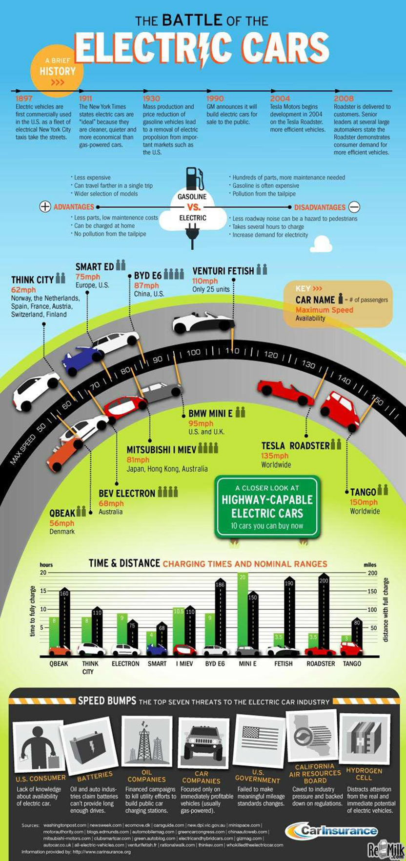 The Battle of the Electric Cars Infographic
