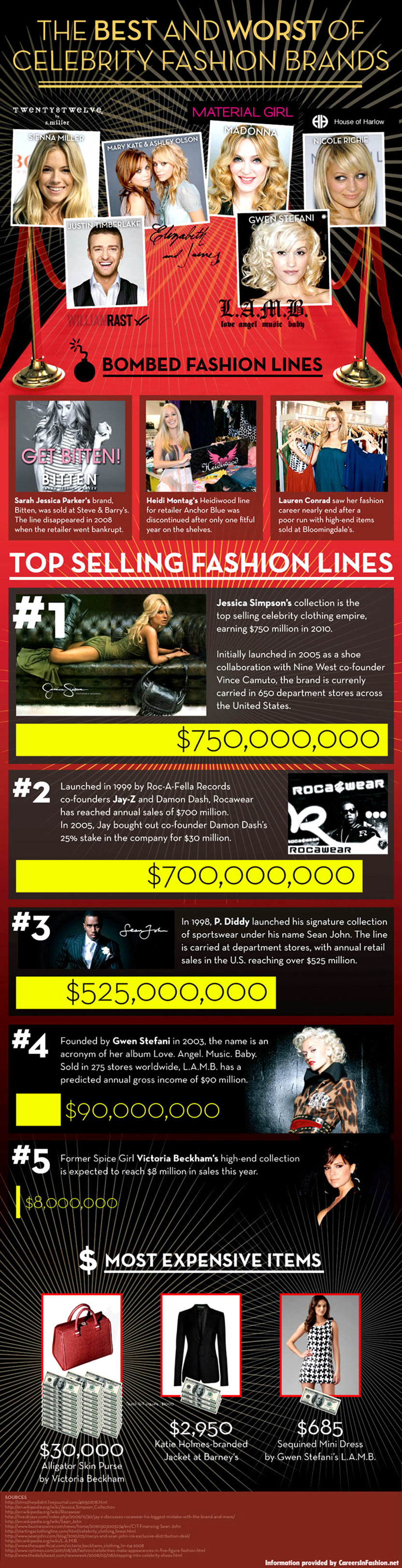 The Best and Worst of Celebrity Fashion Brands Infographic