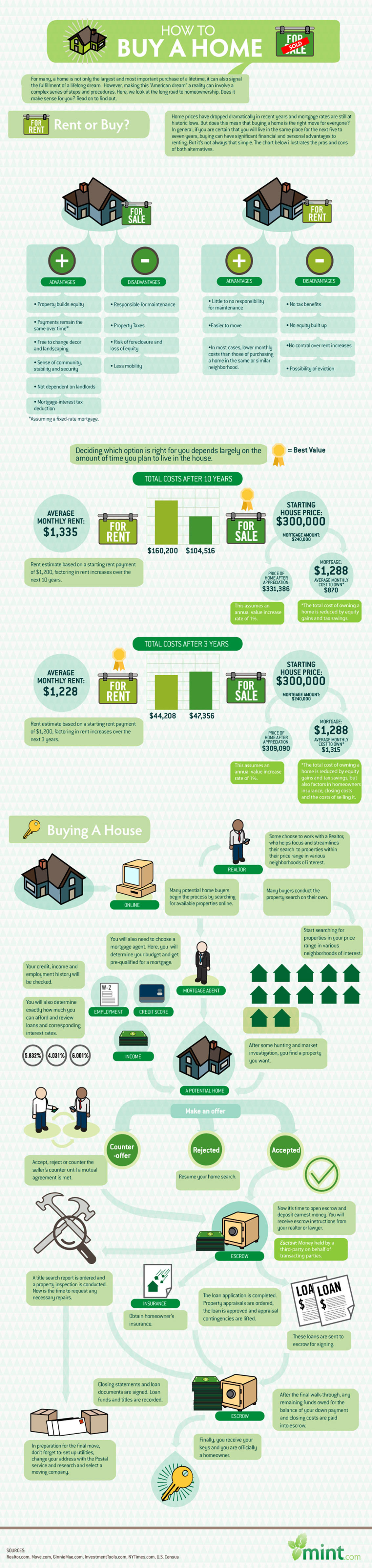 The Cost of Renting vs Buying a Home - Real Estate Infographic