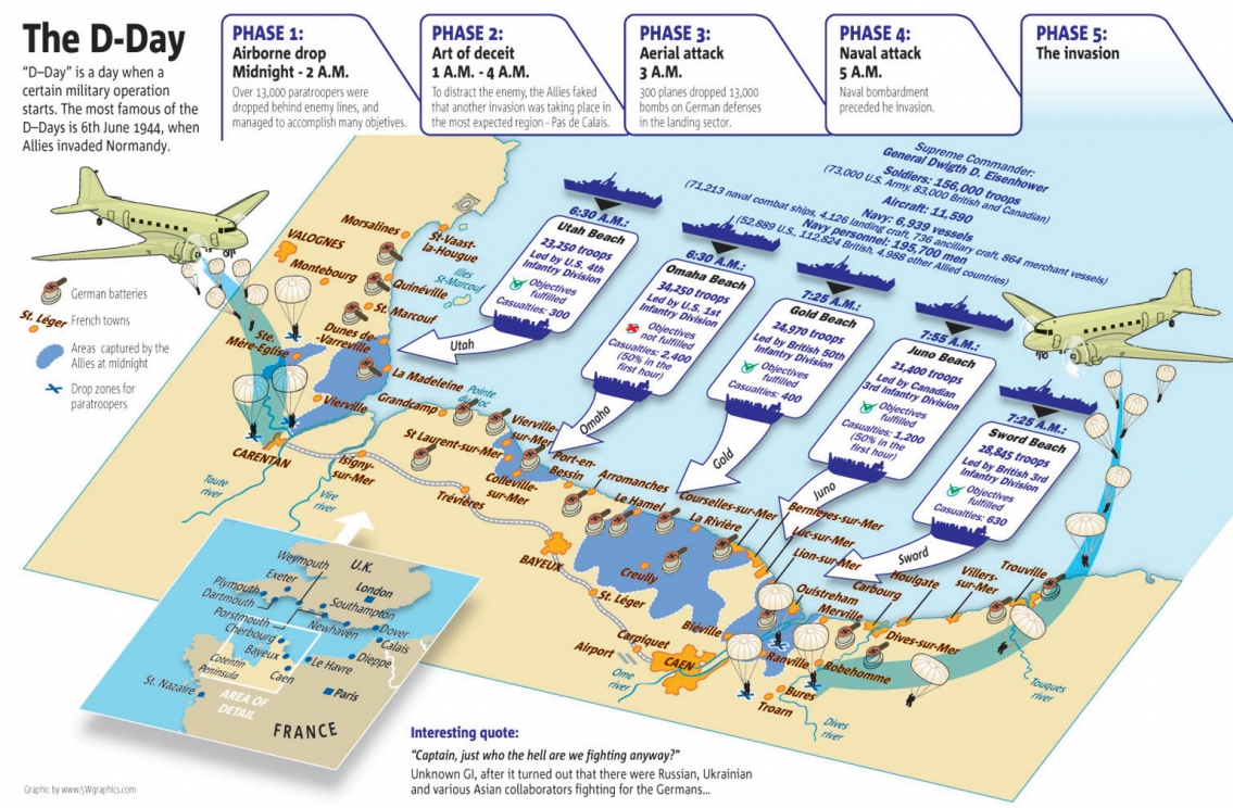 The D-Day Infographic