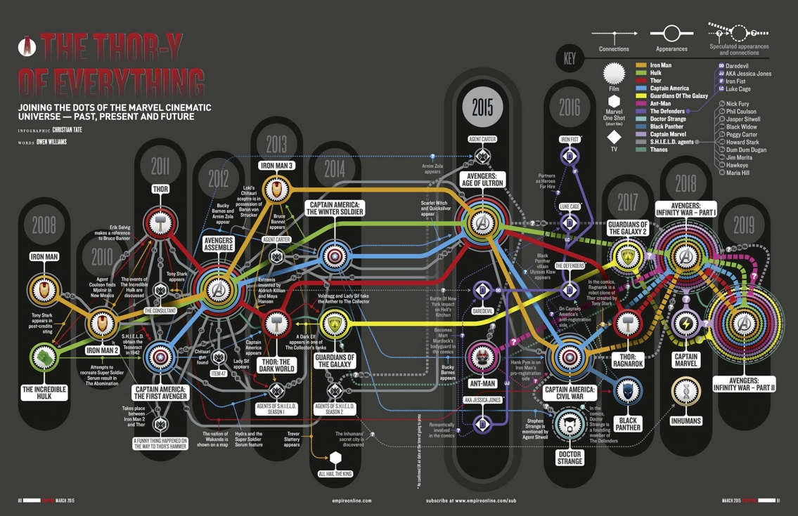 Marvel Cinematic Universe Timeline - Movie Infographic