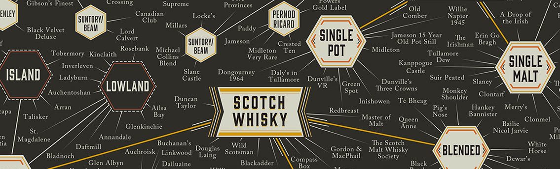 The Many Types of Whiskey [Infographic]