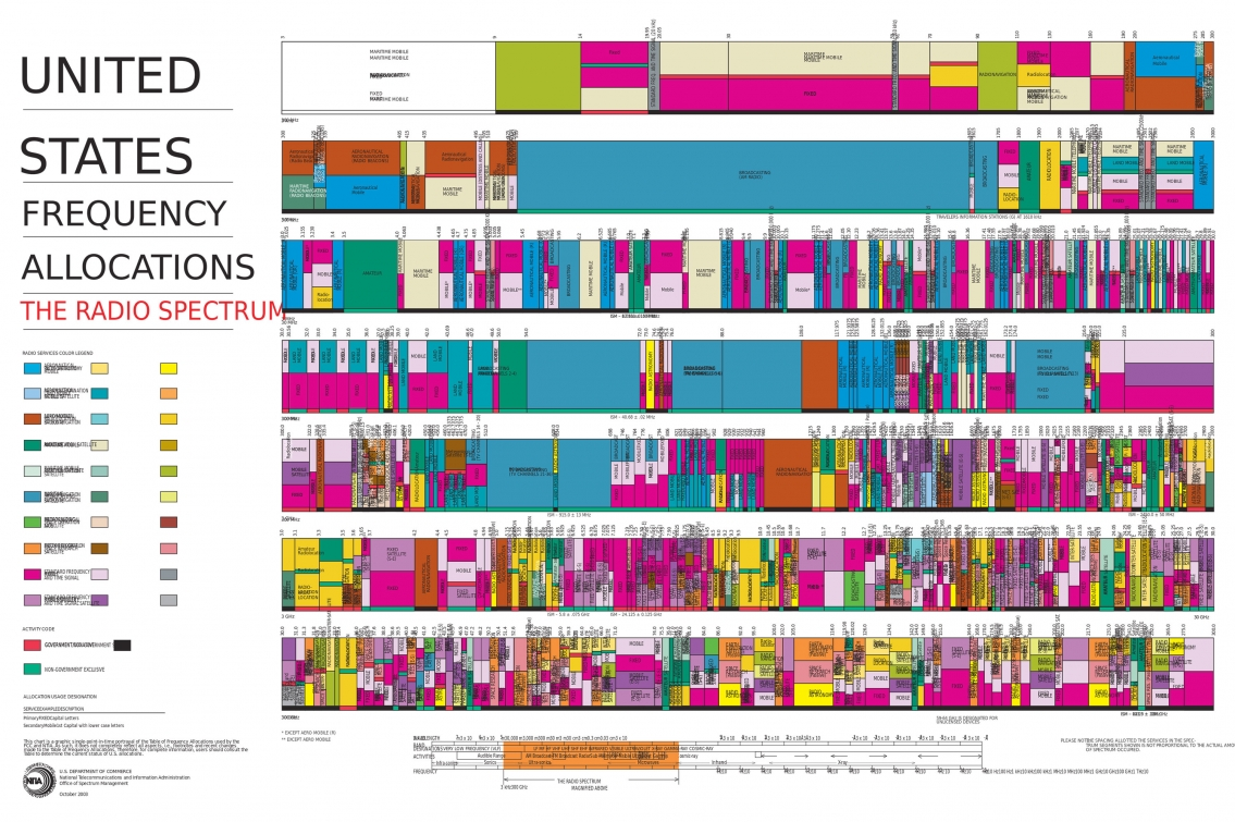United States Frequency Allocations Chart - The Radio Spectrum