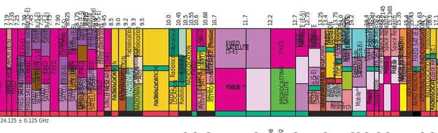 United States Radio Spectrum