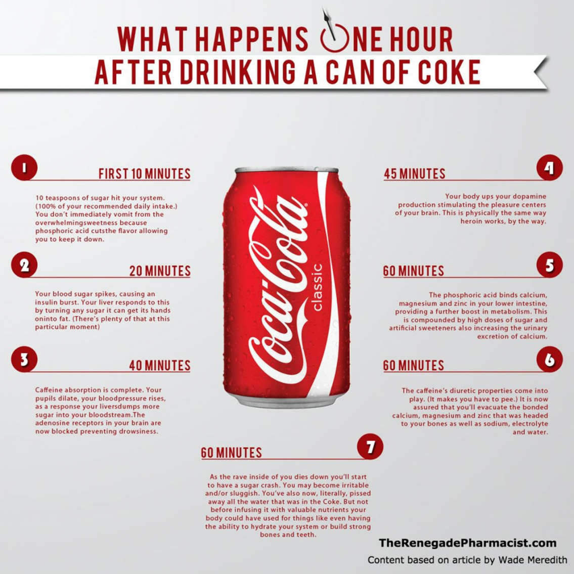 What Happens One Hour After Drinking A Can Of Coke - Infographic