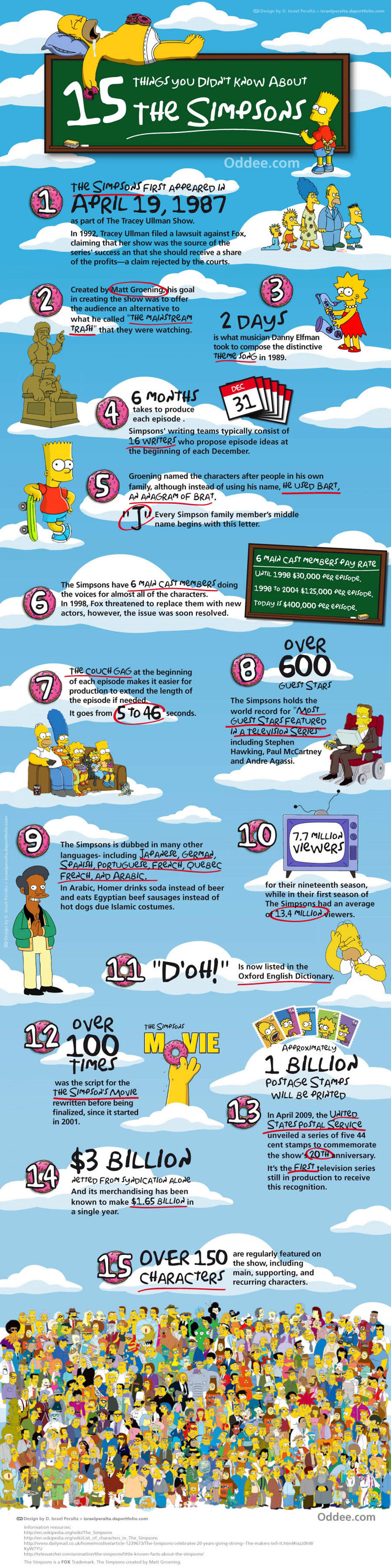 15 Things You Didn't Know About The Simpsons Infographic