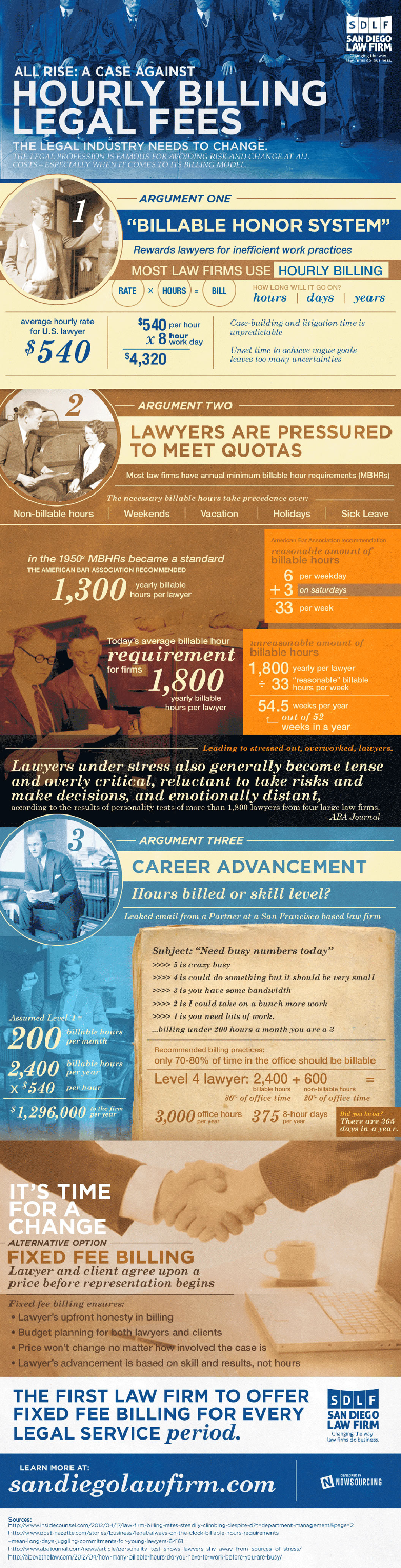All Rise A Case Against Hourly Billing Legal Fees - Law Infographic