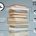 Whatcha Reading: A Look At America's Reading Habits
