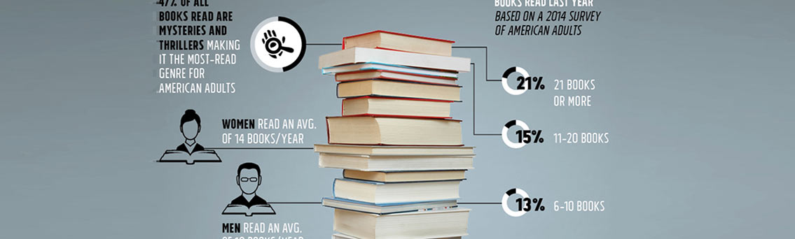 America's Book Reading Habits