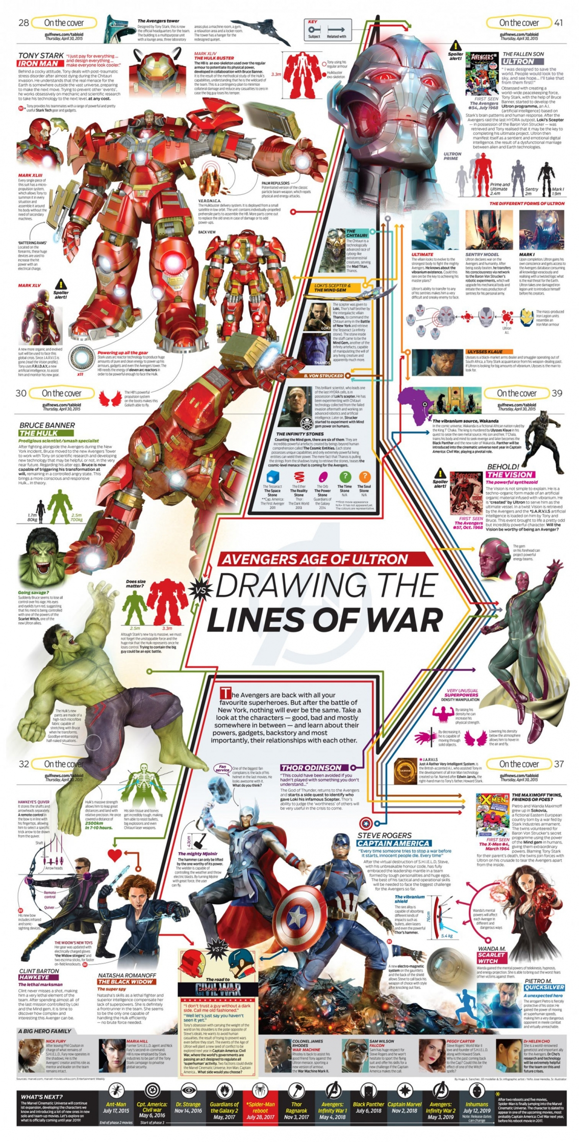 Avengers Age of Ultron Movie Infographic