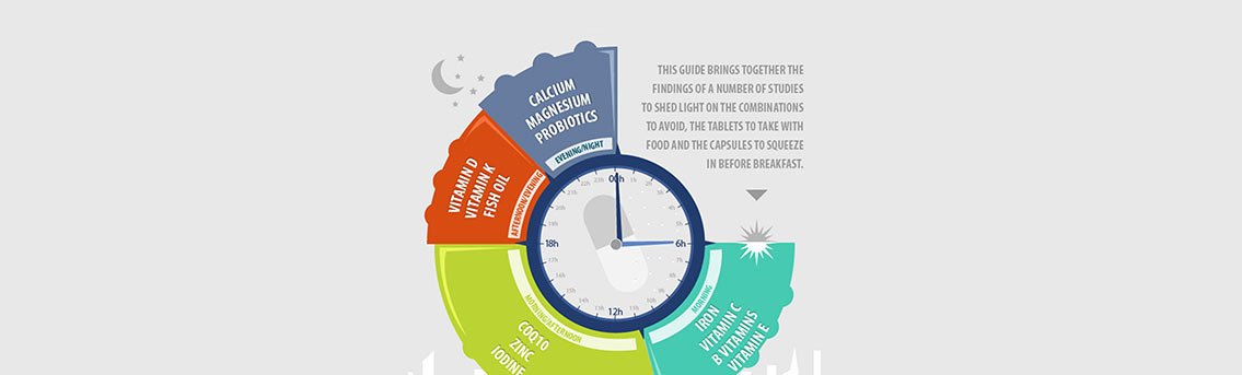 Best Time to Take Vitamins and Supplements Infographic