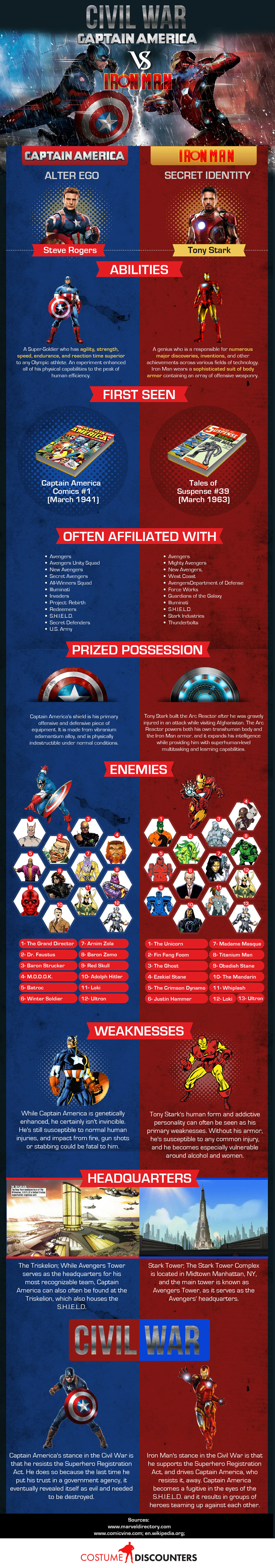 Civil War Captain America vs Ironman - Movie Infographic