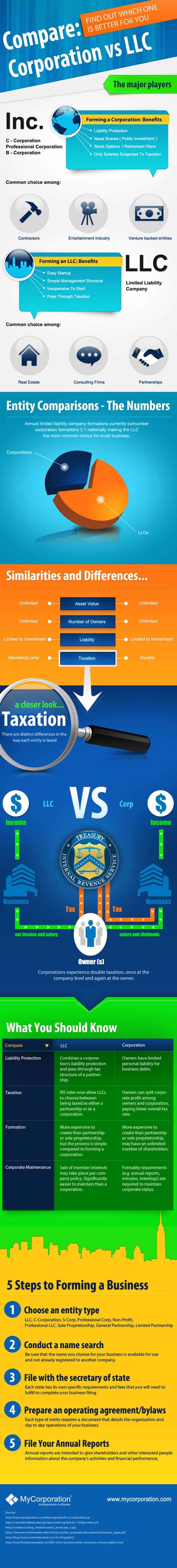 Compare Corporation vs LLC - Business infographic