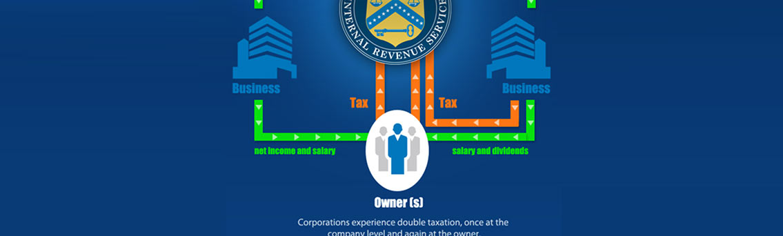 Corporation vs LLC Infographic