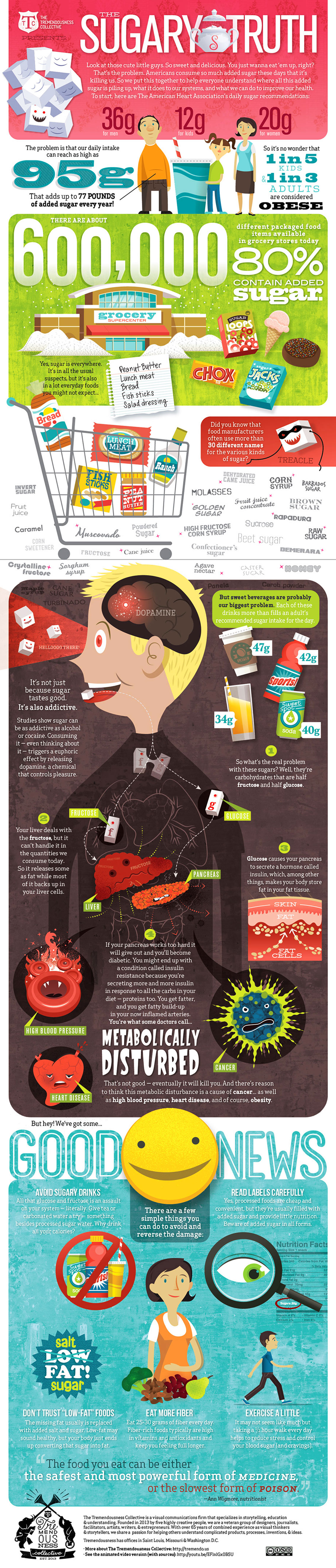 Effects of Too Much Sugar on the Body - Health infographic