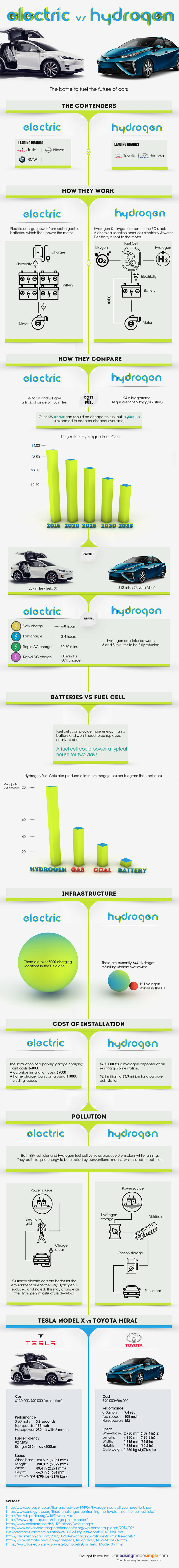 Electric vs Hydrogen Future of Cars Infographic