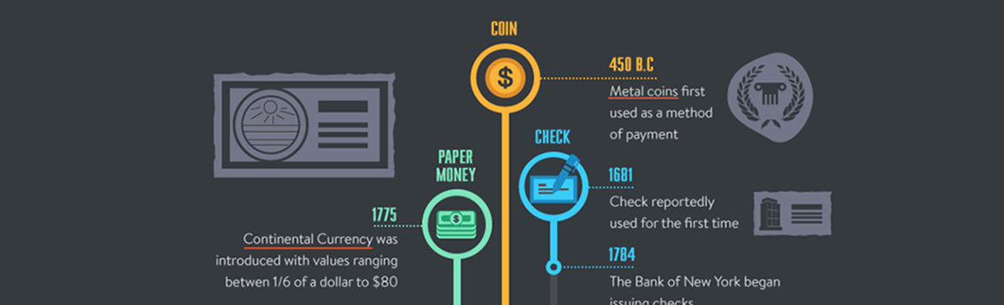 Evolution of Payment Methods