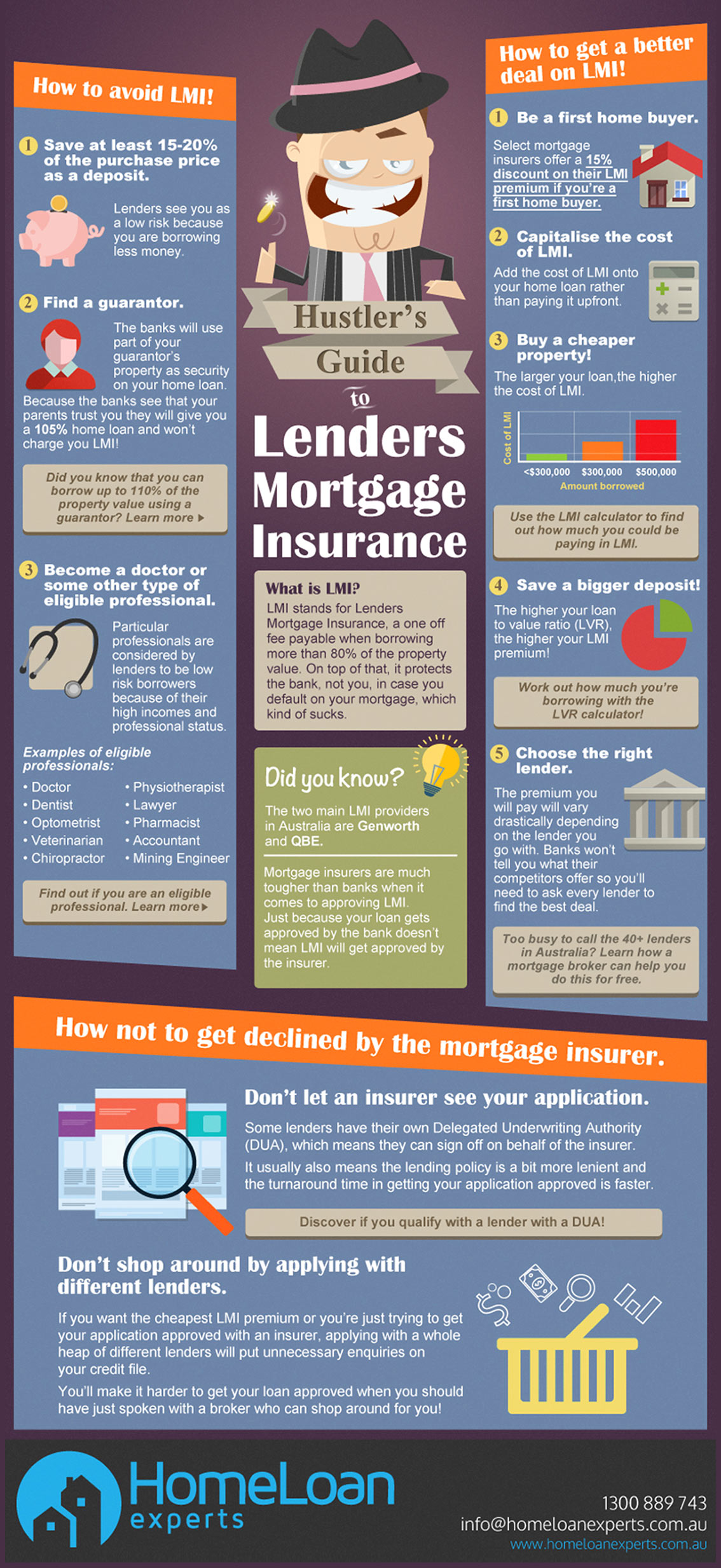 Guide to Lenders Mortgage Insurance Infographic