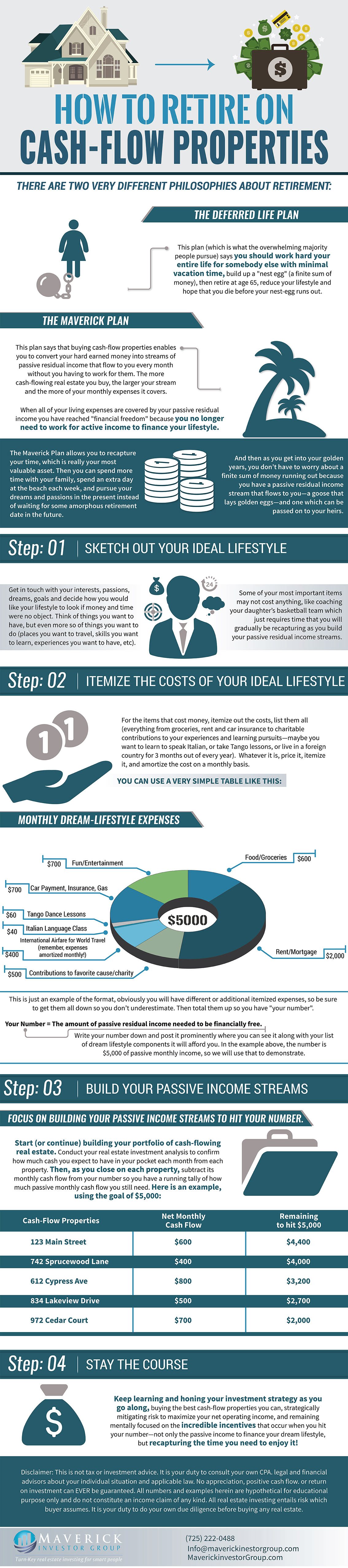 How To Retire On Cash-Flow Properties Infographic