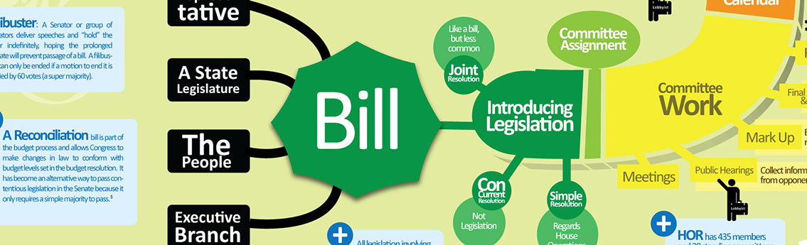 How a bill becomes a law flowchart