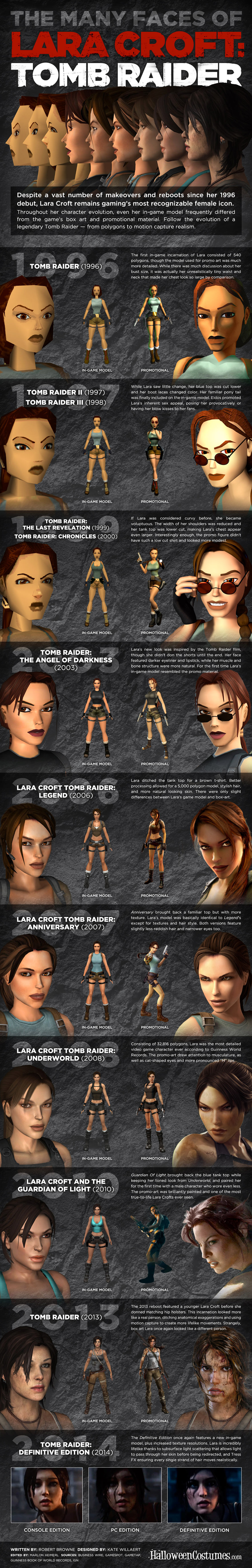 Many Faces of Lara Croft Tomb Raider Infographic